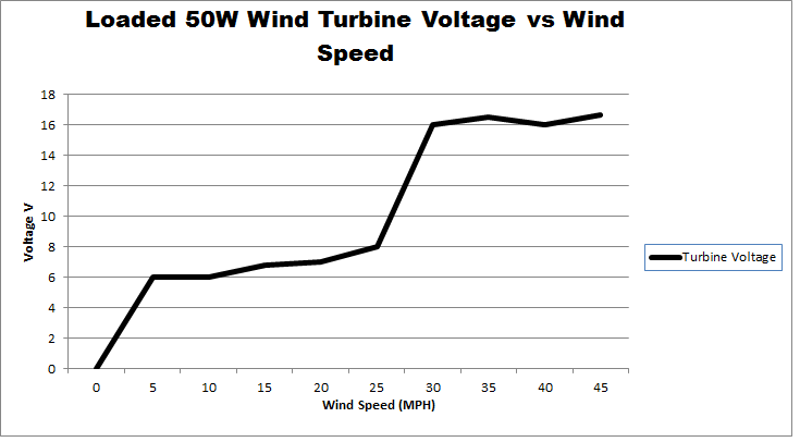 Wind Turbine (50W) Loaded Results