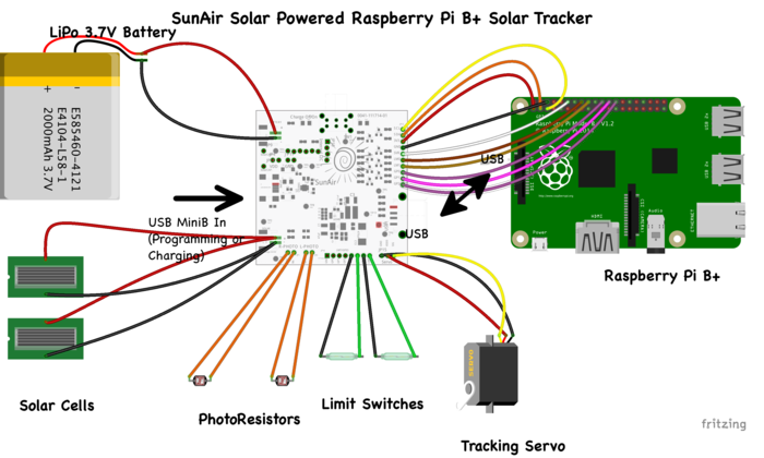 Sunair Solar Power Controller For Raspberry Pi And Arduino Switchdoc Labs