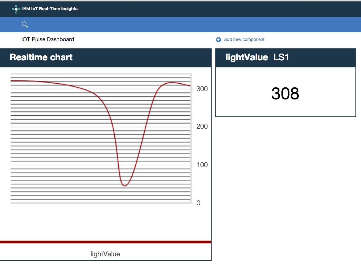 IOT ESP8266 Tutorial – Displaying the data on the IBM Bluemix IOT