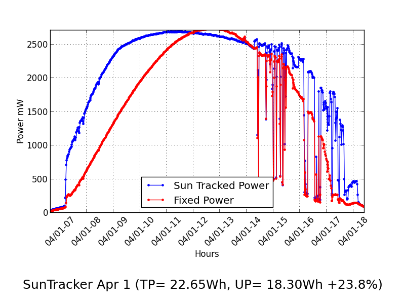Sun Tracking for Solar Power – Part 3 – The Results