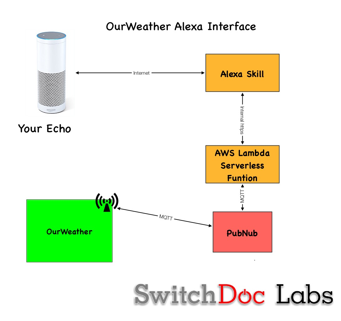 Tutorial: Voice Time!  OurWeather and Amazon Alexa – Part 1