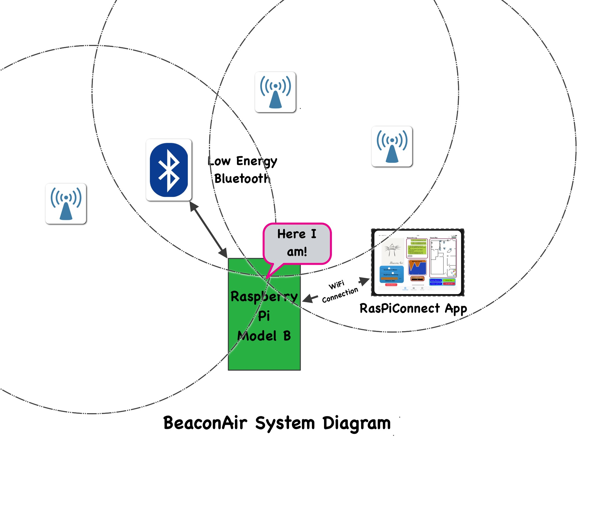 Here Is The Hardware Block Diagram For Mouseair Wiring Hardwareblockdiagram Beaconair On Raspberry Pi Ibeacons Switchdoc Labs